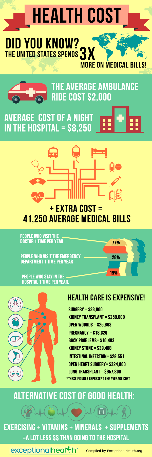 average cost of health care - exceptional health