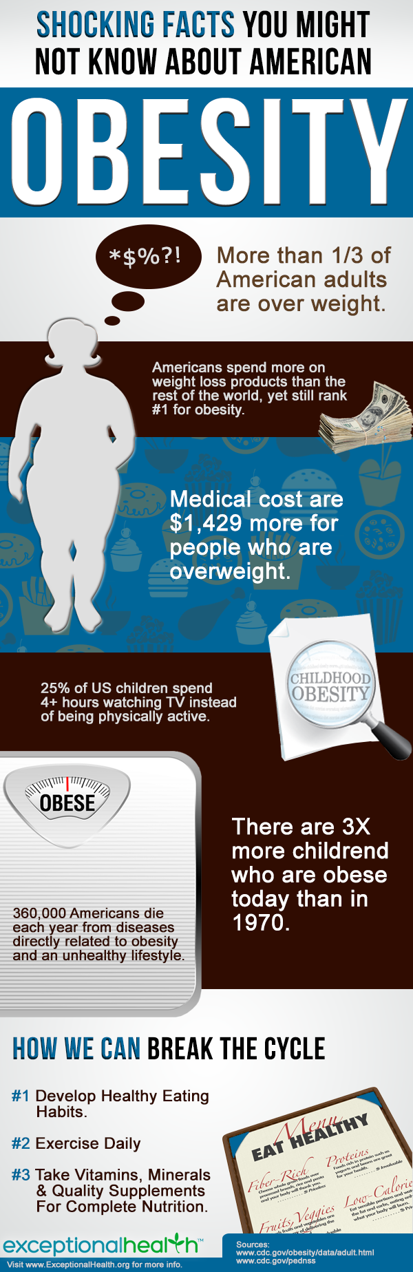 American Obesity Infographic